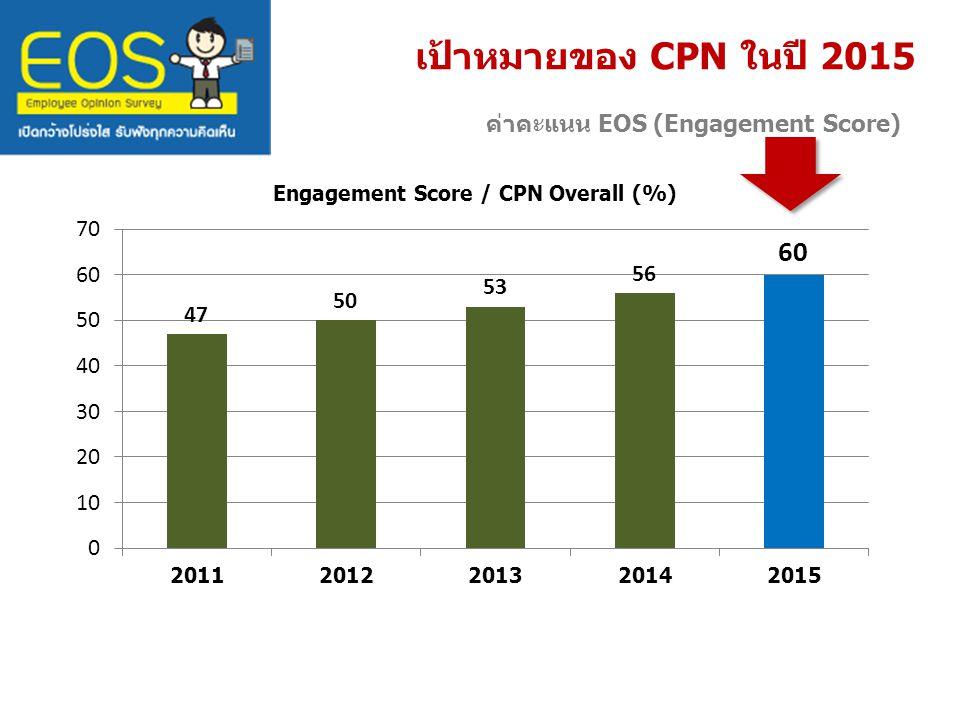 เป้าหมายของ CPN ในปี 2015 ค่าคะแนน EOS (Engagement Score)