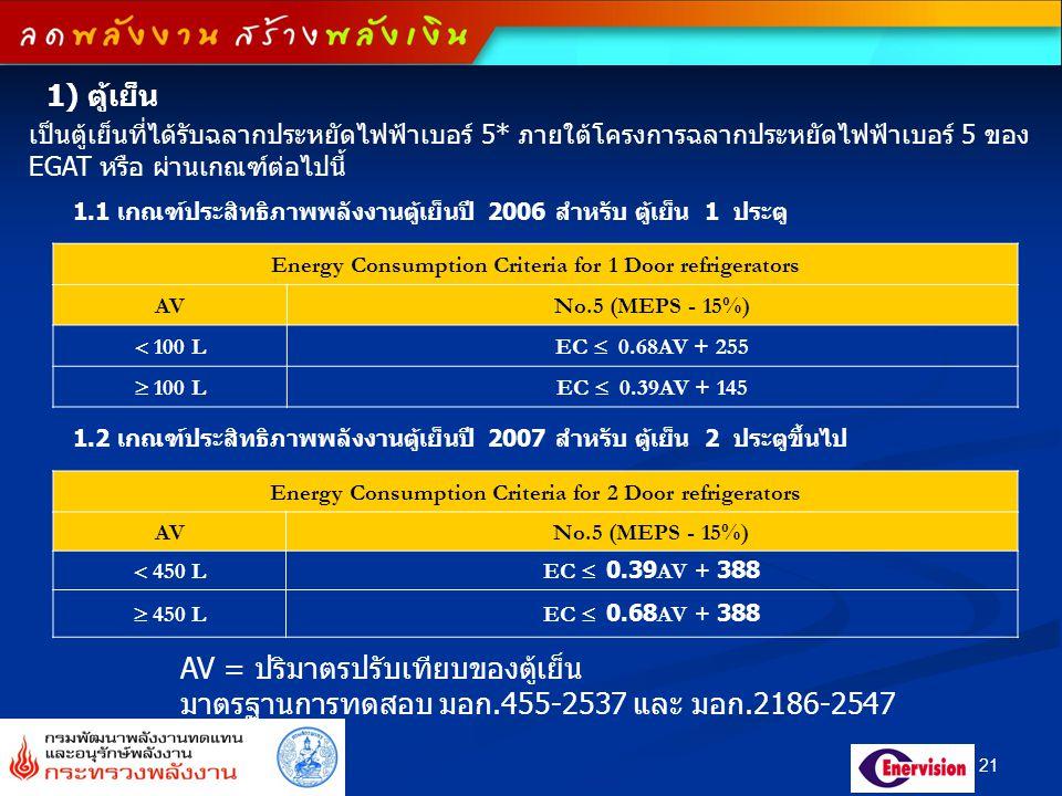 21 1) ตู้เย็น 1.1 เกณฑ์ประสิทธิภาพพลังงานตู้เย็นปี 2006 สำหรับ ตู้เย็น 1 ประตู Energy Consumption Criteria for 1 Door refrigerators AVNo.5 (MEPS - 15%)  100 LEC  0.68AV + 255  100 LEC  0.39AV + 145 1.2 เกณฑ์ประสิทธิภาพพลังงานตู้เย็นปี 2007 สำหรับ ตู้เย็น 2 ประตูขึ้นไป Energy Consumption Criteria for 2 Door refrigerators AVNo.5 (MEPS - 15%)  450 LEC  0.39AV + 388  450 LEC  0.68AV + 388 AV = ปริมาตรปรับเทียบของตู้เย็น มาตรฐานการทดสอบ มอก.455-2537 และ มอก.2186-2547 เป็นตู้เย็นที่ได้รับฉลากประหยัดไฟฟ้าเบอร์ 5* ภายใต้โครงการฉลากประหยัดไฟฟ้าเบอร์ 5 ของ EGAT หรือ ผ่านเกณฑ์ต่อไปนี้