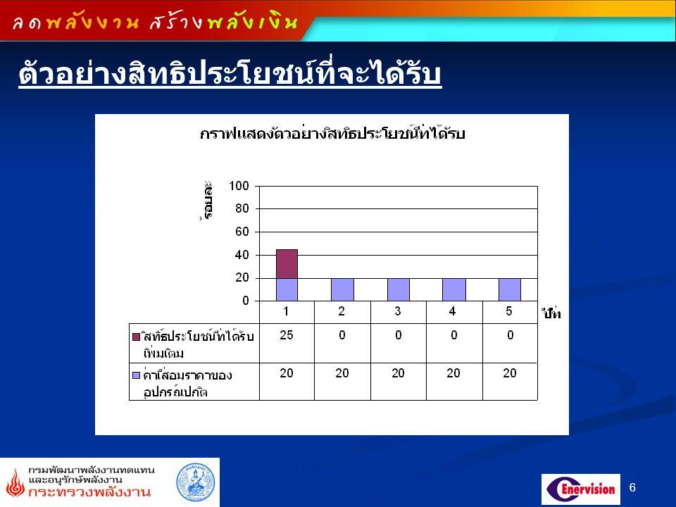 27 8) หม้อหุงข้าวไฟฟ้า เกณฑ์ระดับประสิทธิภาพสำหรับหม้อหุงข้าวไฟฟ้า ขนาด 1.8 ลิตร ( ประเภท Jar Type และ ประเภท Rice Cooker) ค่าพลังงานไฟฟ้าที่ใช้ในการหุงเฉลี่ย ( วัตต์ - ชั่วโมง ) เบอร์ 5 300E ≤ 270 มาตรฐานการทดสอบ มอก.