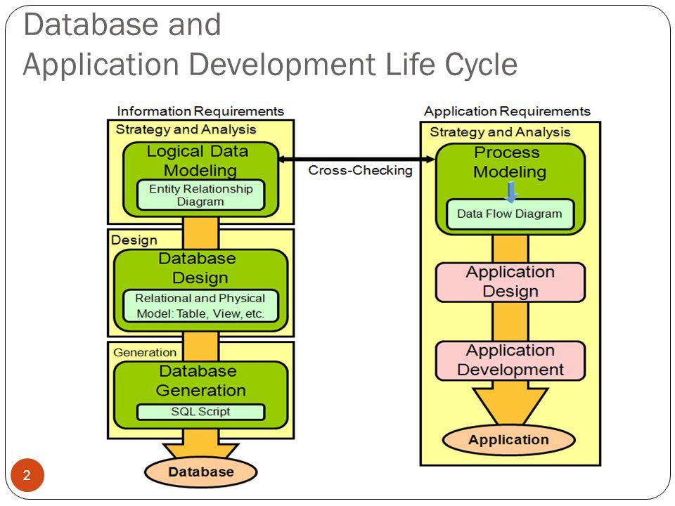 Process Modeling 3