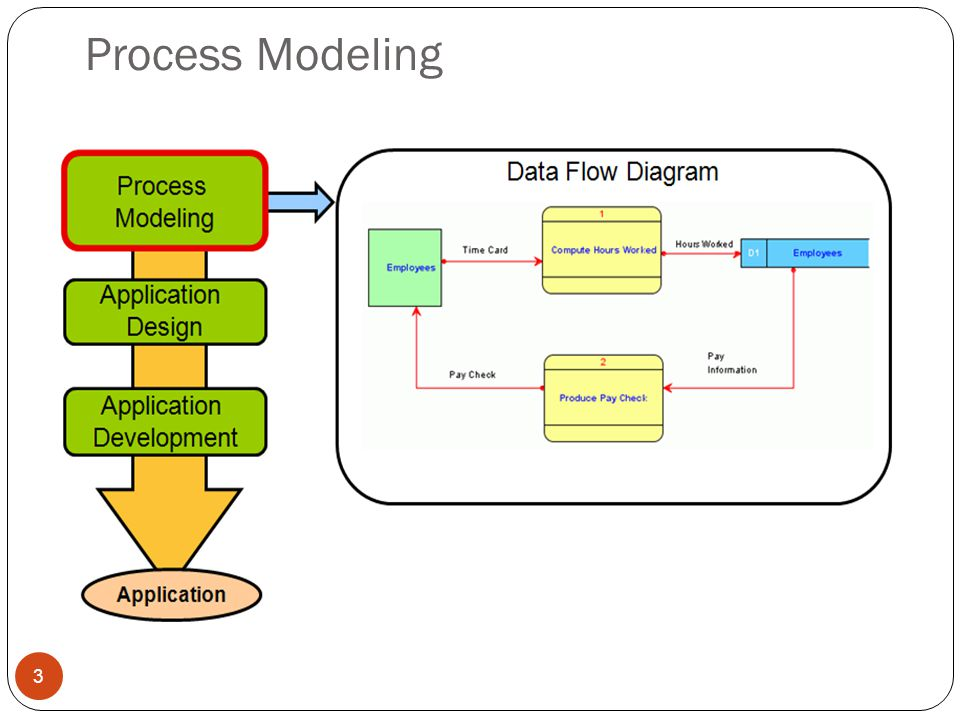 Process Modeling 3