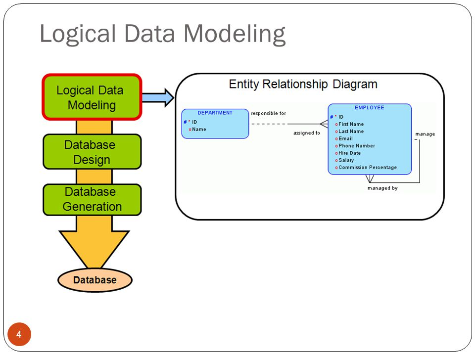 Logical Data Modeling 4
