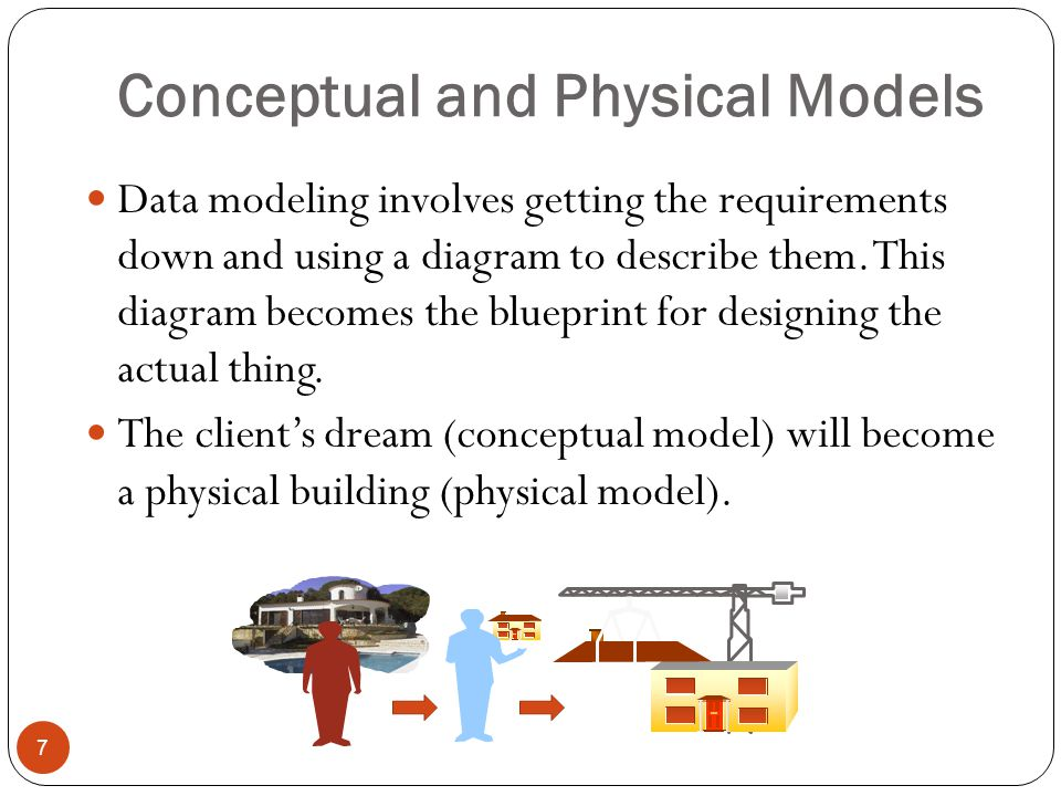 Conceptual and Physical Models Data modeling involves getting the requirements down and using a diagram to describe them.