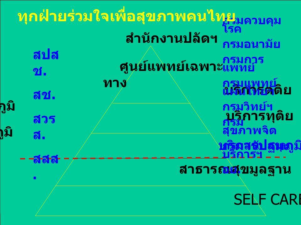 บริการตติย ภูมิ บริการทุติย ภูมิ บริการปฐมภูมิ สาธารณสุขมูลฐาน SELF CARE ศูนย์แพทย์เฉพาะ ทาง กรมควบคุม โรค กรมอนามัย กรมการ แพทย์ กรมแพทย์ แผนไทยฯ กรม