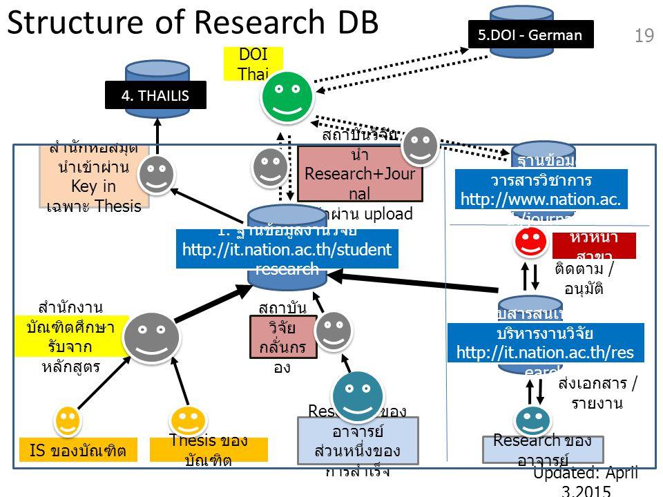 Updated: April 3,2015 DOI Thai สถาบันวิจัย นำ Research+Jour nal เข้าผ่าน upload สำนักงาน บัณฑิตศึกษา รับจาก หลักสูตร Structure of Research DB 19 4. TH