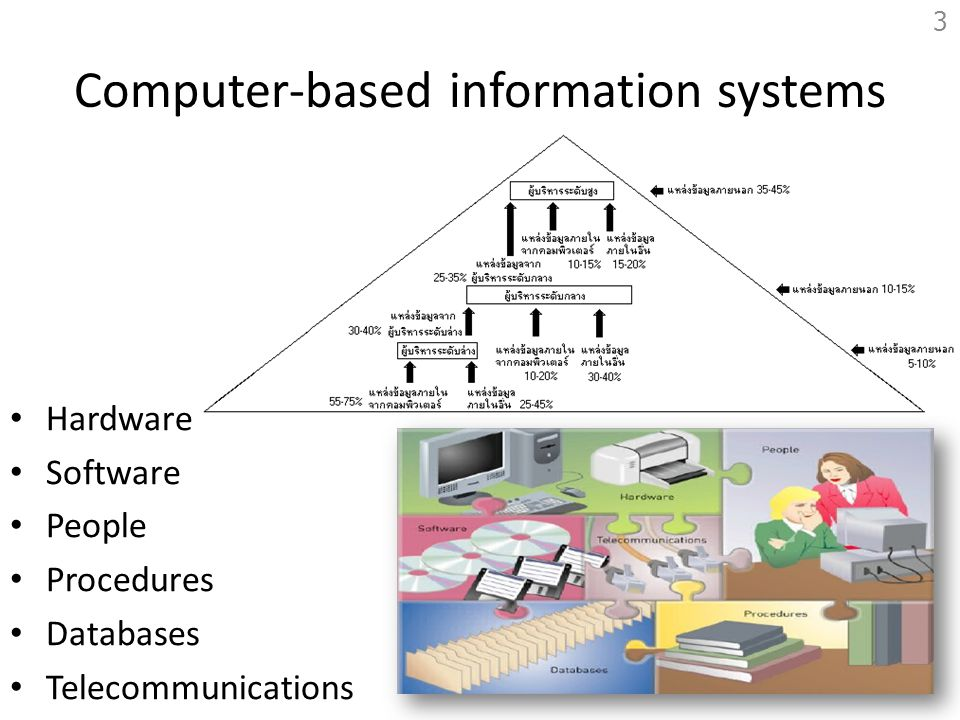 Computer-based information systems Hardware Software People Procedures Databases Telecommunications 3