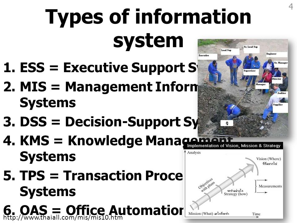 Types of information system 1.ESS = Executive Support System 2.MIS = Management Information Systems 3.DSS = Decision-Support Systems 4.KMS = Knowledge