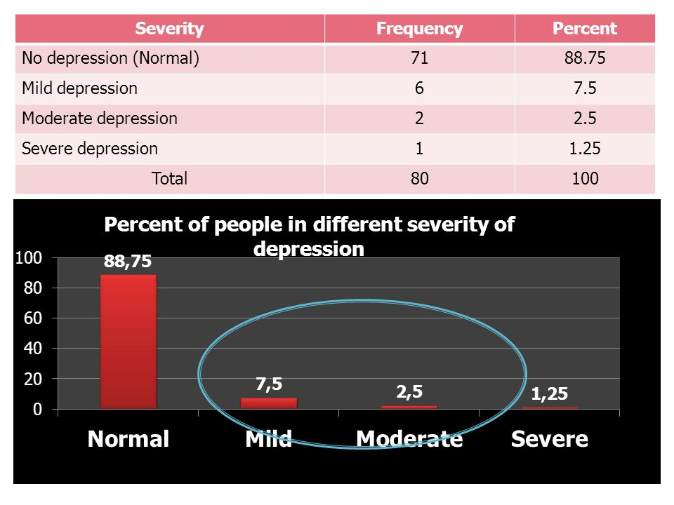 SeverityFrequencyPercent No depression (Normal)7188.75 Mild depression67.5 Moderate depression22.5 Severe depression11.25 Total80100