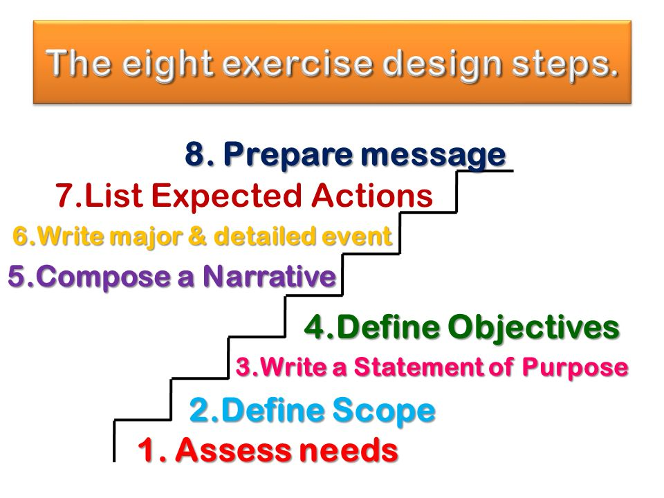 Begin with your plan Lesson learned Needs assessment results What do we want.