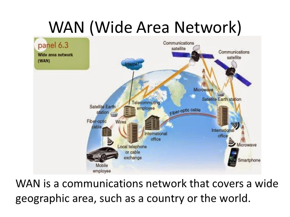 WAN (Wide Area Network) WAN is a communications network that covers a wide geographic area, such as a country or the world.
