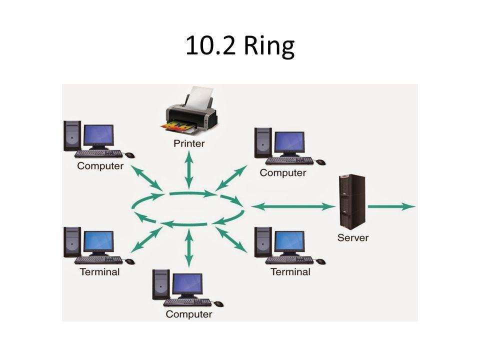 10.2 Ring