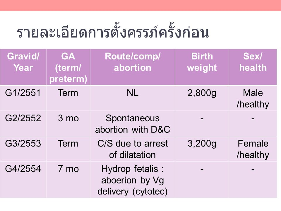 รายละเอียดการตั้งครรภ์ครั้งก่อน Gravid/ Year GA (term/ preterm) Route/comp/ abortion Birth weight Sex/ health G1/2551TermNL2,800gMale /healthy G2/25523 moSpontaneous abortion with D&C -- G3/2553TermC/S due to arrest of dilatation 3,200gFemale /healthy G4/25547 moHydrop fetalis : aboerion by Vg delivery (cytotec) --