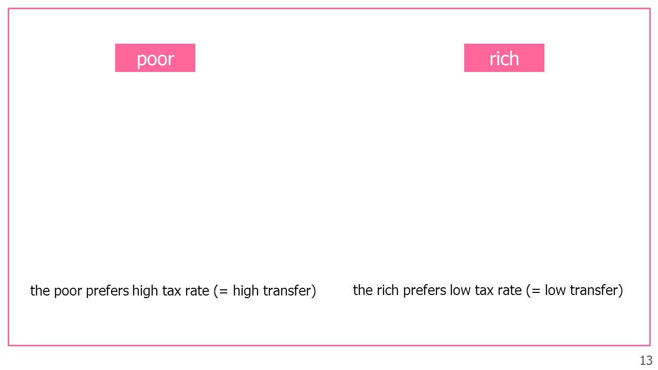 13 poorrich 13 the poor prefers high tax rate (= high transfer) the rich prefers low tax rate (= low transfer)
