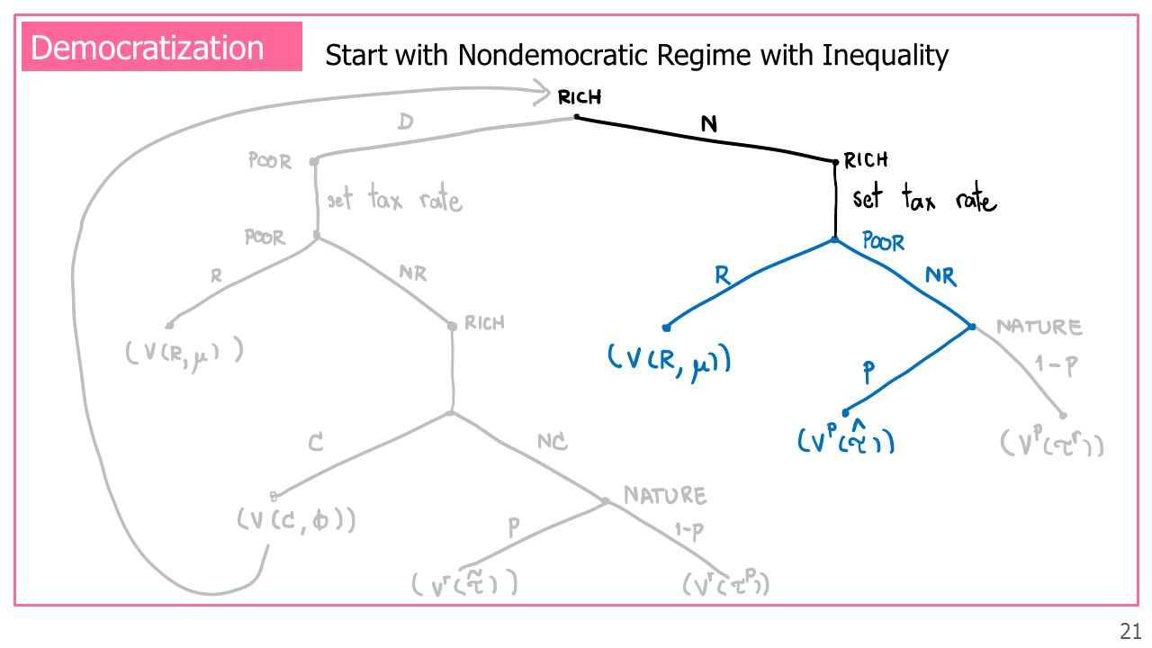 21 Democratization Start with Nondemocratic Regime with Inequality