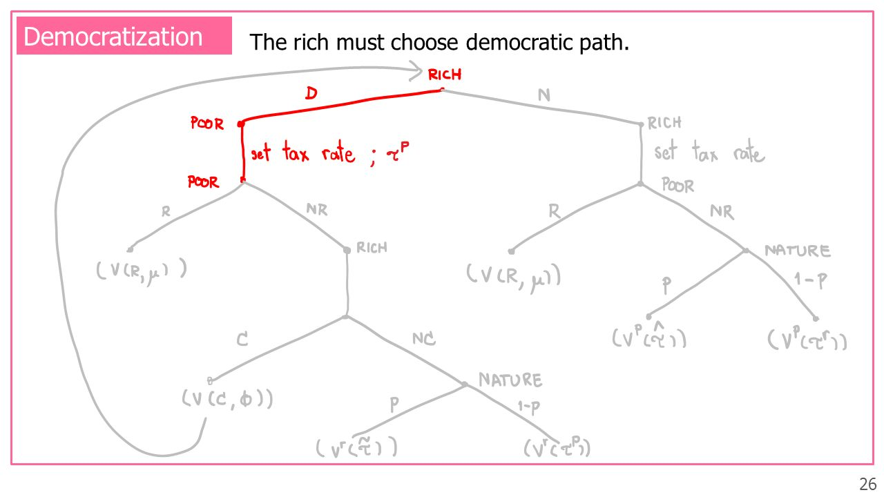 26 Democratization The rich must choose democratic path.
