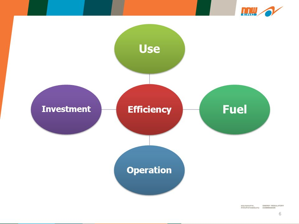 Demand Side Management Energy Efficiency Time of use Rates Demand Response 7
