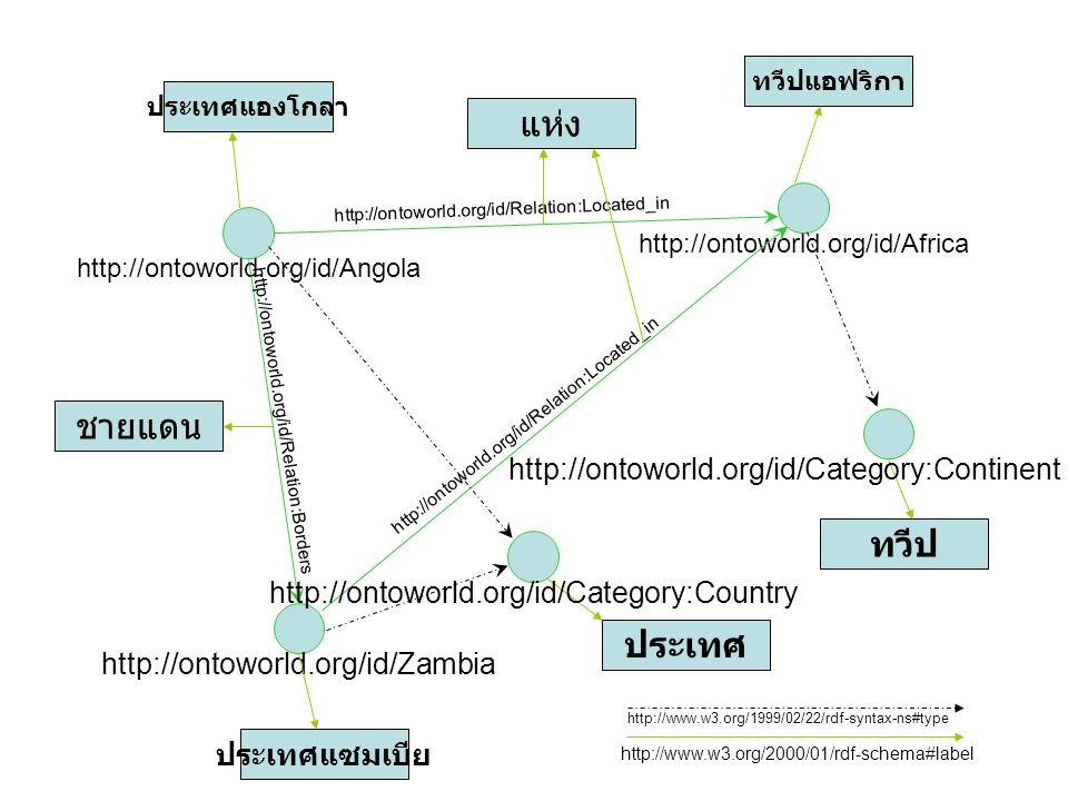 18 http://ontoworld.org/id/Angola http://ontoworld.org/id/Africa http://ontoworld.org/id/Relation:Located_in http://ontoworld.org/id/Zambia http://ontoworld.org/id/Relation:Located_in ประเทศแองโกลา http://www.w3.org/2000/01/rdf-schema#label ทวีปแอฟริกา แห่ง ประเทศแซมเบีย ประเทศ ชายแดน ทวีป http://ontoworld.org/id/Relation:Borders http://ontoworld.org/id/Category:Country http://ontoworld.org/id/Category:Continent http://www.w3.org/1999/02/22/rdf-syntax-ns#type