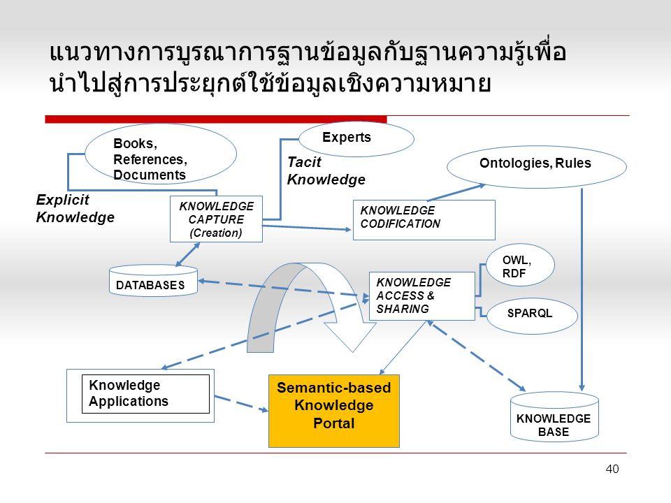 แนวทางการบูรณาการฐานข้อมูลกับฐานความรู้เพื่อ นำไปสู่การประยุกต์ใช้ข้อมูลเชิงความหมาย KNOWLEDGE CAPTURE (Creation) Semantic-based Knowledge Portal KNOWLEDGE ACCESS & SHARING KNOWLEDGE CODIFICATION KNOWLEDGE BASE DATABASES Ontologies, Rules Books, References, Documents Experts Explicit Knowledge Knowledge Applications OWL, RDF SPARQL Tacit Knowledge 40