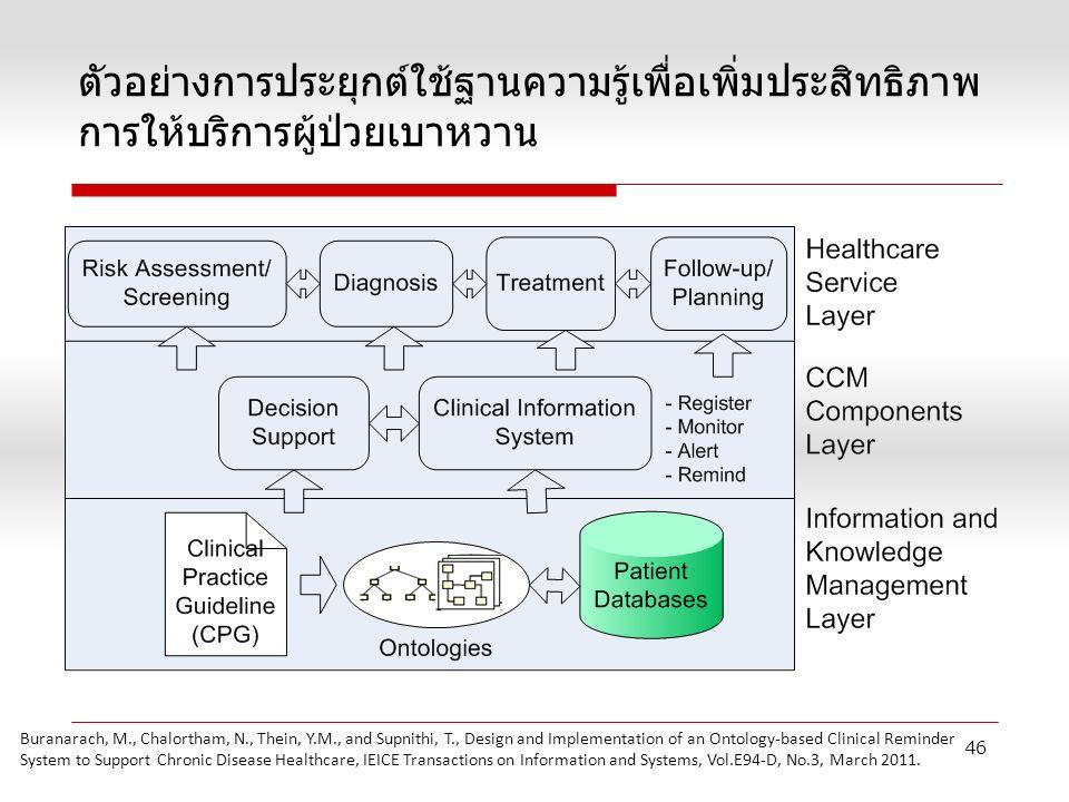 46 ตัวอย่างการประยุกต์ใช้ฐานความรู้เพื่อเพิ่มประสิทธิภาพ การให้บริการผู้ป่วยเบาหวาน Buranarach, M., Chalortham, N., Thein, Y.M., and Supnithi, T., Design and Implementation of an Ontology-based Clinical Reminder System to Support Chronic Disease Healthcare, IEICE Transactions on Information and Systems, Vol.E94-D, No.3, March 2011.