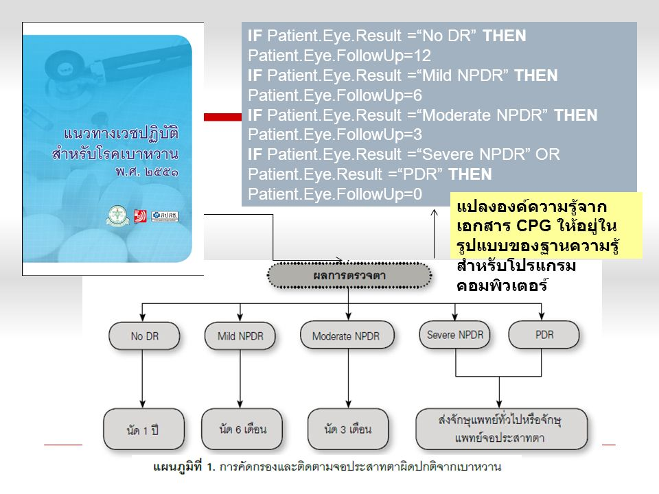 "IF Patient.Eye.Result =""No DR"" THEN Patient.Eye.FollowUp=12 IF Patient.Eye.Result =""Mild NPDR"" THEN Patient.Eye.FollowUp=6 IF Patient.Eye.Result =""Mod"