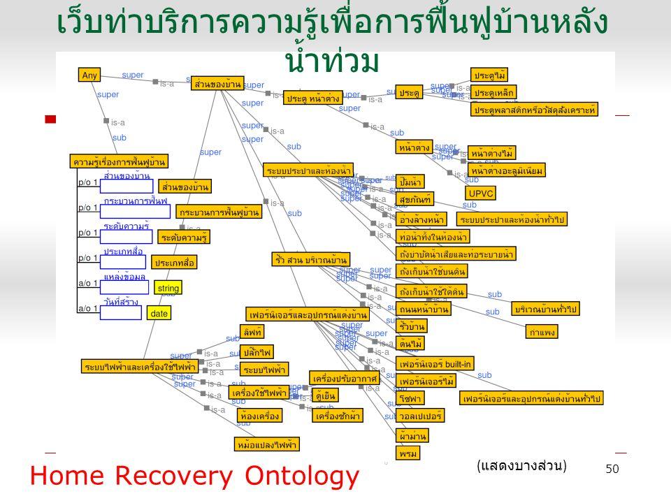 Home Recovery Ontology 50 ( แสดงบางส่วน ) เว็บท่าบริการความรู้เพื่อการฟื้นฟูบ้านหลัง น้ำท่วม