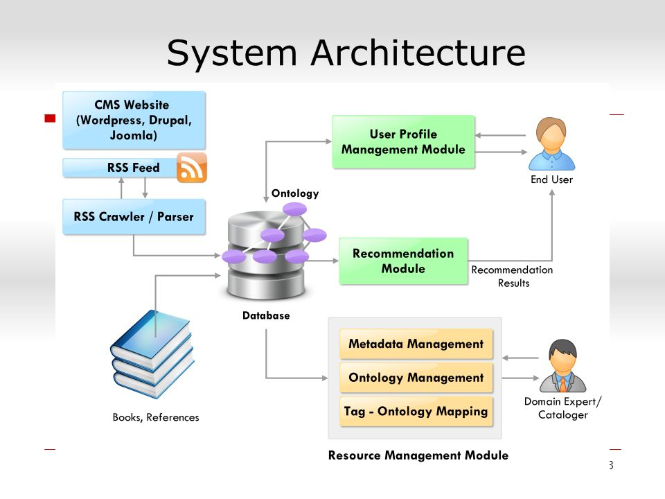 System Architecture 53