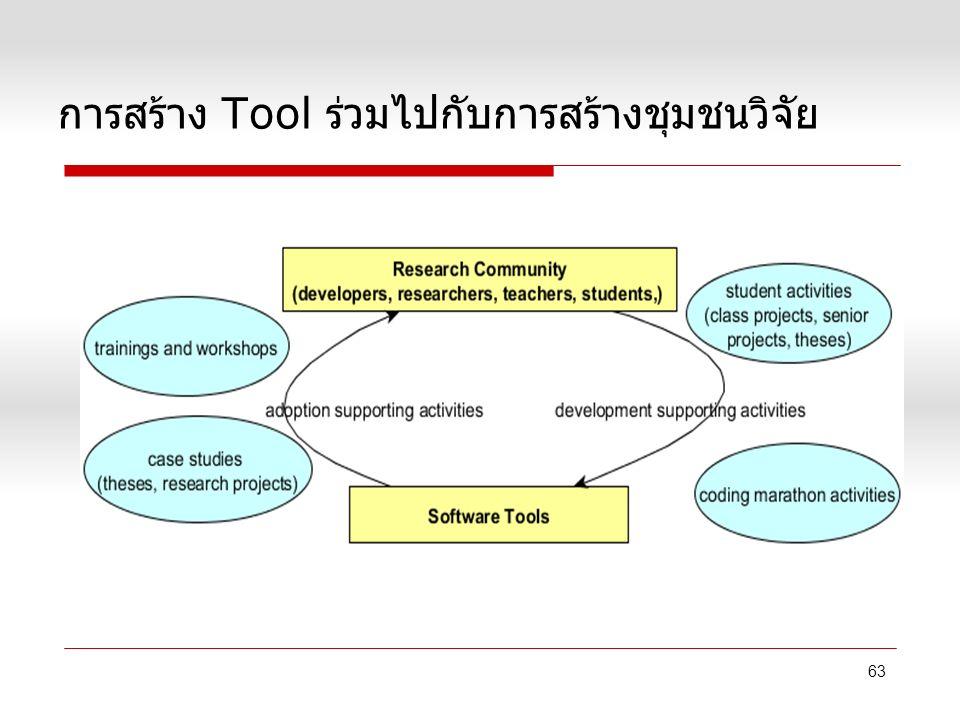 การสร้าง Tool ร่วมไปกับการสร้างชุมชนวิจัย 63