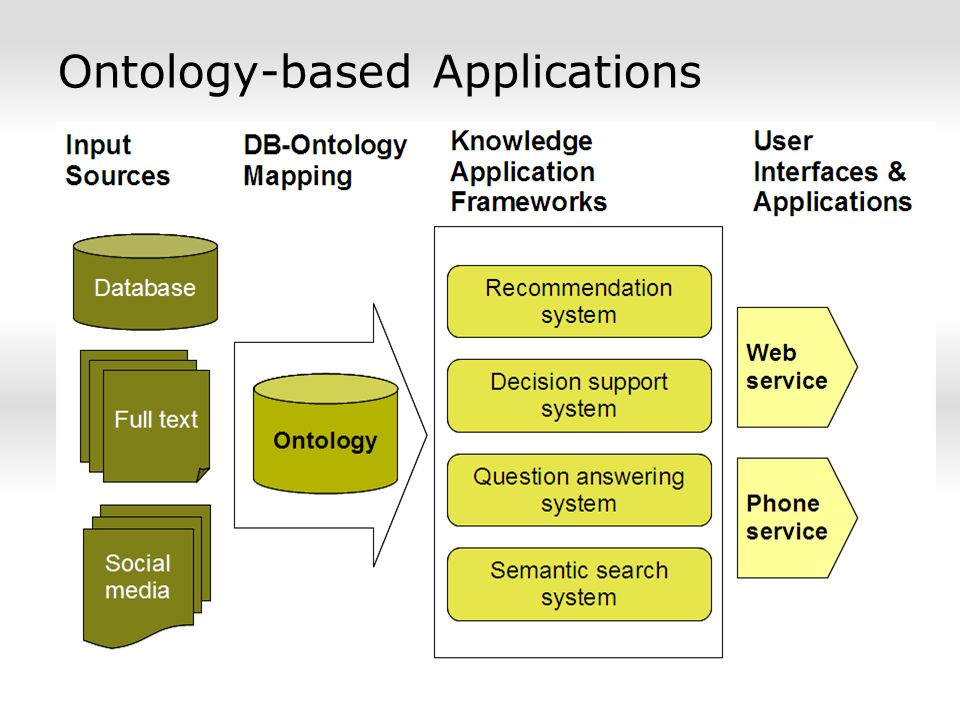 Ontology-based Applications