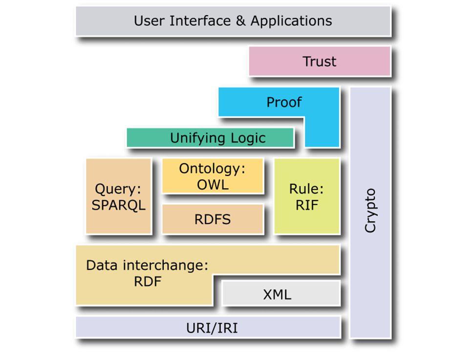 Ontology-based application development 68