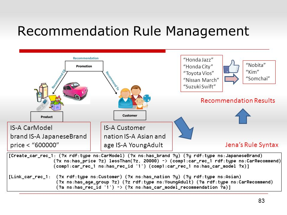 "Recommendation Rule Management 83 IS-A CarModel brand IS-A JapaneseBrand price < ""600000"" IS-A Customer nation IS-A Asian and age IS-A YoungAdult Jena"