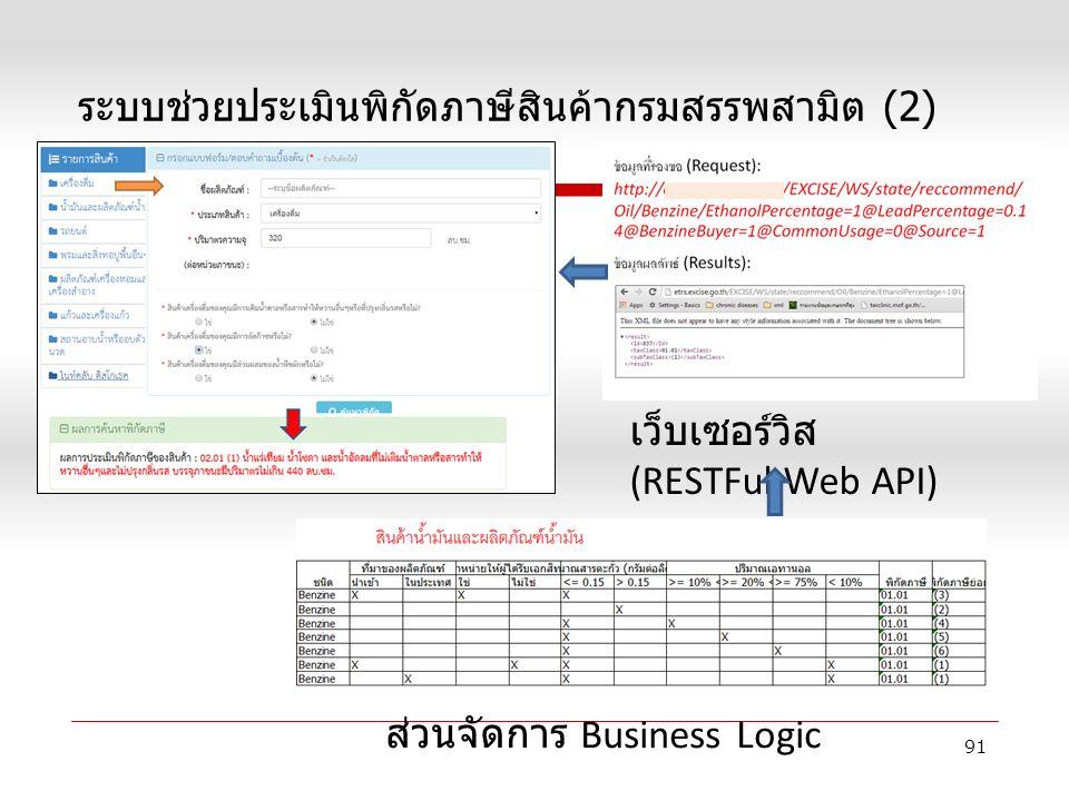ระบบช่วยประเมินพิกัดภาษีสินค้ากรมสรรพสามิต (2) ส่วนจัดการ Business Logic เว็บเซอร์วิส (RESTFul Web API) 91