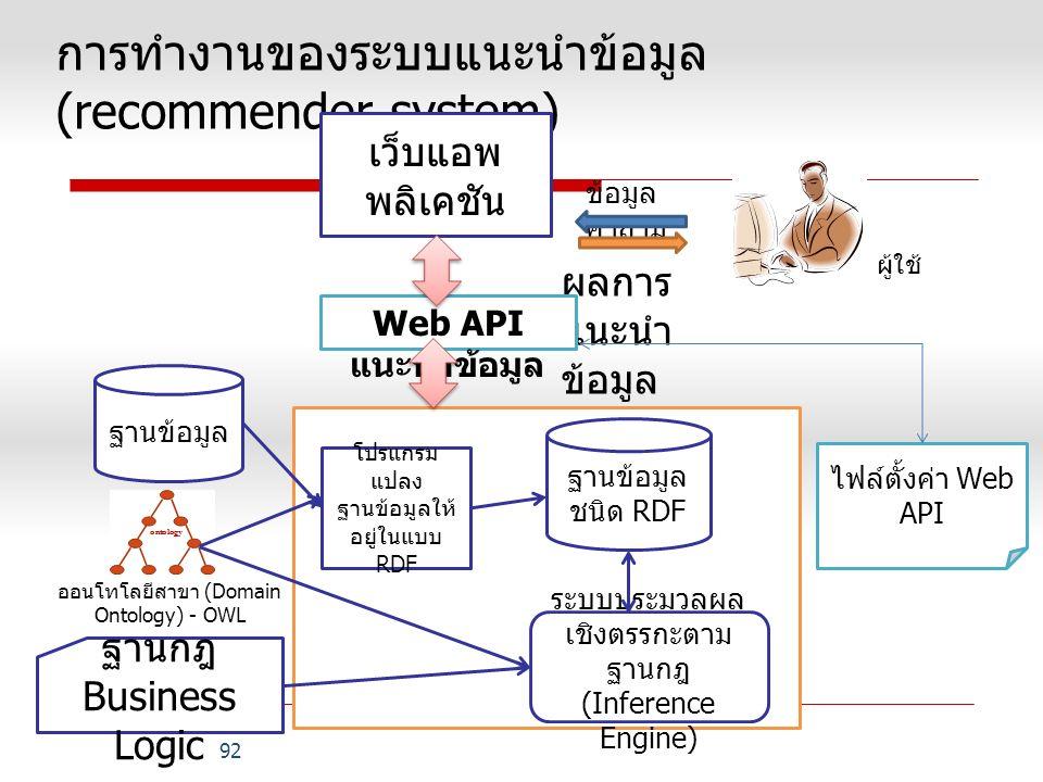 การทำงานของระบบแนะนำข้อมูล (recommender system) 92 ฐานข้อมูล ฐานข้อมูล ชนิด RDF เว็บแอพ พลิเคชัน ระบบประมวลผล เชิงตรรกะตาม ฐานกฎ (Inference Engine) ฐานกฎ Business Logic โปรแกรม แปลง ฐานข้อมูลให้ อยู่ในแบบ RDF ข้อมูล คำถาม ผลการ แนะนำ ข้อมูล ออนโทโลยีสาขา (Domain Ontology) - OWL Web API แนะนำข้อมูล ไฟล์ตั้งค่า Web API ผู้ใช้