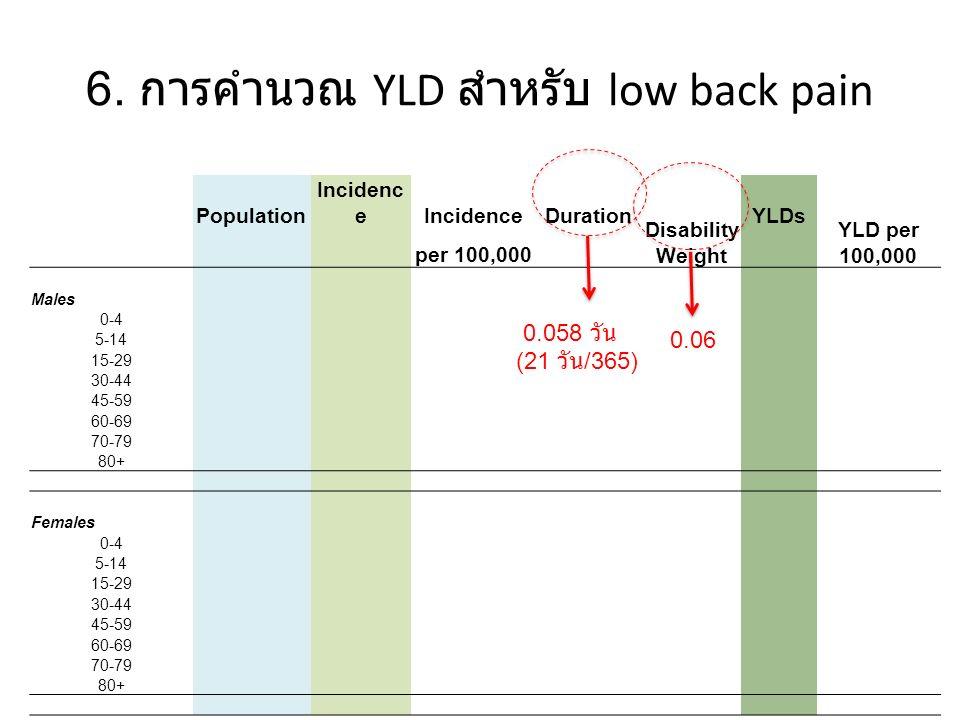 การคำนวณ Total DALYs MalesFemalesTotal PopYLLsYLDsDALYsDALYs/PopYLLsYLDsDALYsDALYs/PopDALYs DALYs/ 100,000 Age 0-4 5-14 15-29 30-44 45-59 60-69 70-79 80+ Total