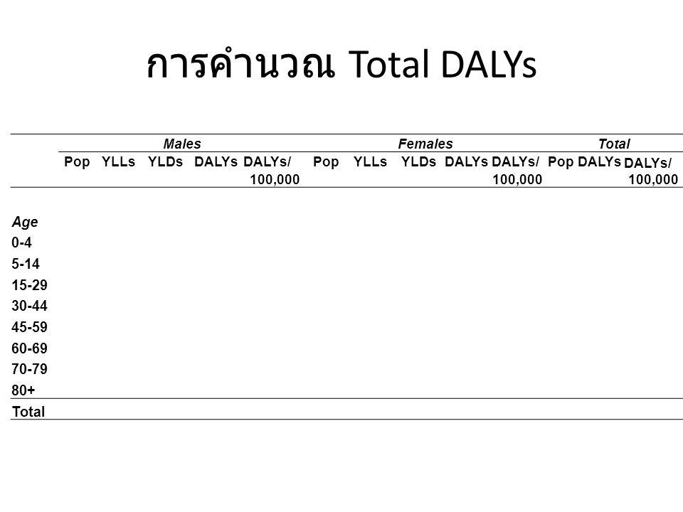 การคำนวณ DALYs การบาดเจ็บจากการประกอบอาชีพ Disease model InjuryNon-FatalShort termLong termFatal DALYs=YLL+YLD (short & long term)