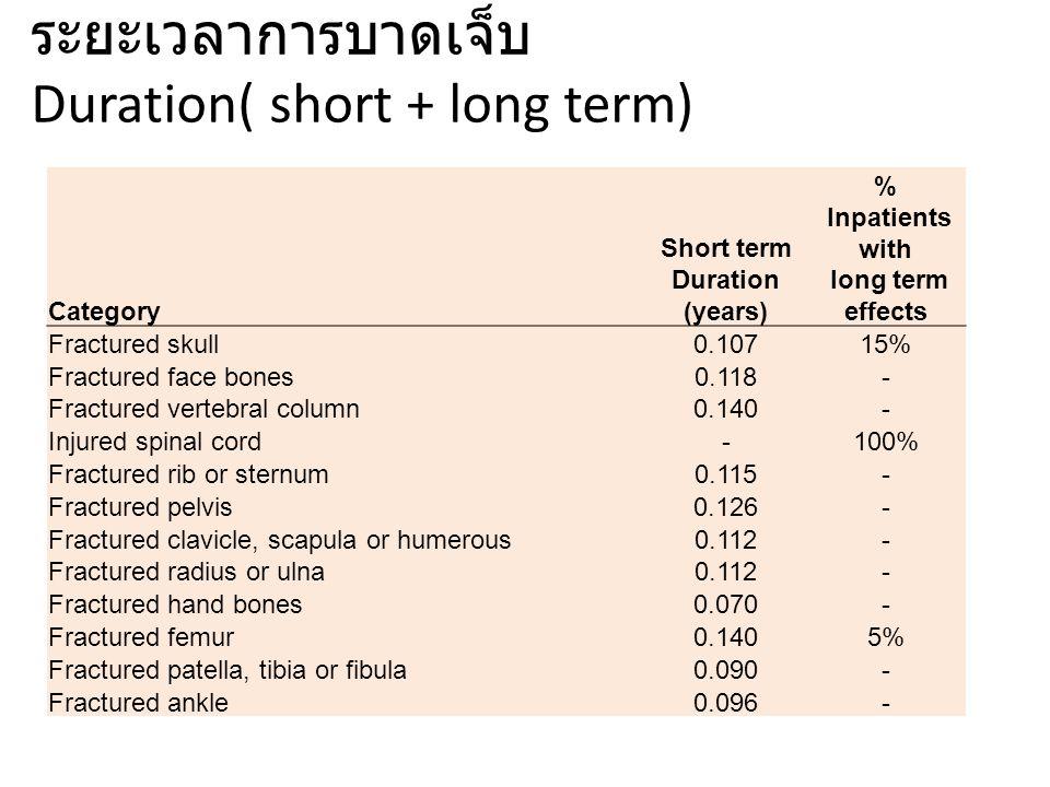 การคำนวณ Total YLDs MalesFemales Pop YLDs Total YLD YLDs per 100,000 Pop YLDs Total YLD YLDs per 100,000 short term long term short term long term Age 0-4 5-14 15-29 30-44 45-59 60-69 70-79 80+ Total