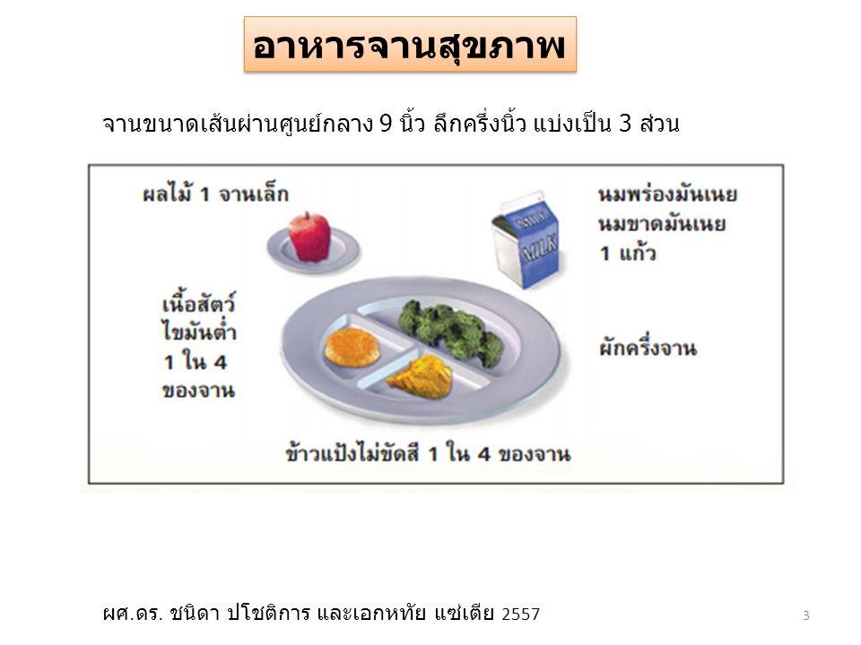 Sodium from natural food 800 mg/day Sodium from seasoning 1200 mg/day Fish sauce 3 teaspoons Sodium Control sodium 2,000 mg per day 14