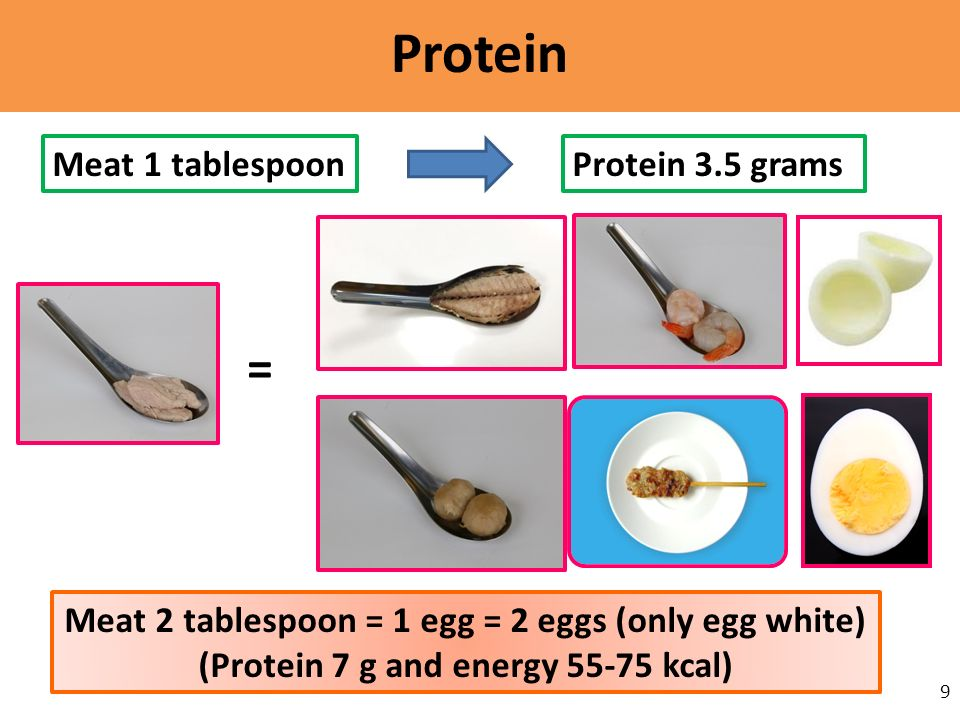 Protein 9 = Meat 1 tablespoonProtein 3.5 grams Meat 2 tablespoon = 1 egg = 2 eggs (only egg white) (Protein 7 g and energy 55-75 kcal)