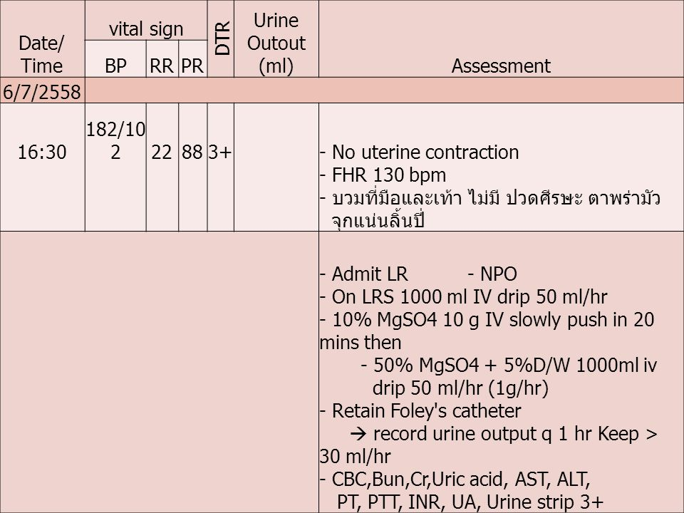 Date/ Time vital sign DTR Urine Outout (ml)Assessment BPRRPR 6/7/2558 16:30 182/10 222883+- No uterine contraction - FHR 130 bpm - บวมที่มือและเท้า ไม่มี ปวดศีรษะ ตาพร่ามัว จุกแน่นลิ้นปี่ - Admit LR - NPO - On LRS 1000 ml IV drip 50 ml/hr - 10% MgSO4 10 g IV slowly push in 20 mins then - 50% MgSO4 + 5%D/W 1000ml iv drip 50 ml/hr (1g/hr) - Retain Foley s catheter  record urine output q 1 hr Keep > 30 ml/hr - CBC,Bun,Cr,Uric acid, AST, ALT, PT, PTT, INR, UA, Urine strip 3+
