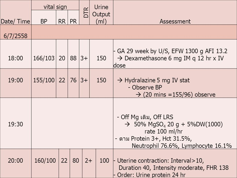 Date/ Time vital sign DTR Urine Output (ml)Assessment BPRRPR 6/7/2558 18:00166/10320883+150 - GA 29 week by U/S, EFW 1300 g AFI 13.2  Dexamethasone 6 mg IM q 12 hr x IV dose 19:00155/10022763+150  Hydralazine 5 mg IV stat - Observe BP  (20 mins =155/96) observe 19:30 - Off Mg เดิม, Off LRS  50% MgSO 4 20 g + 5%DW(1000) rate 100 ml/hr - ตาม Protein 3+, Hct 31.5%, Neutrophil 76.6%, Lymphocyte 16.1% 20:00160/10022802+100- Uterine contraction: Interval>10, Duration 40, Intensity moderate, FHR 138 - Order: Urine protein 24 hr
