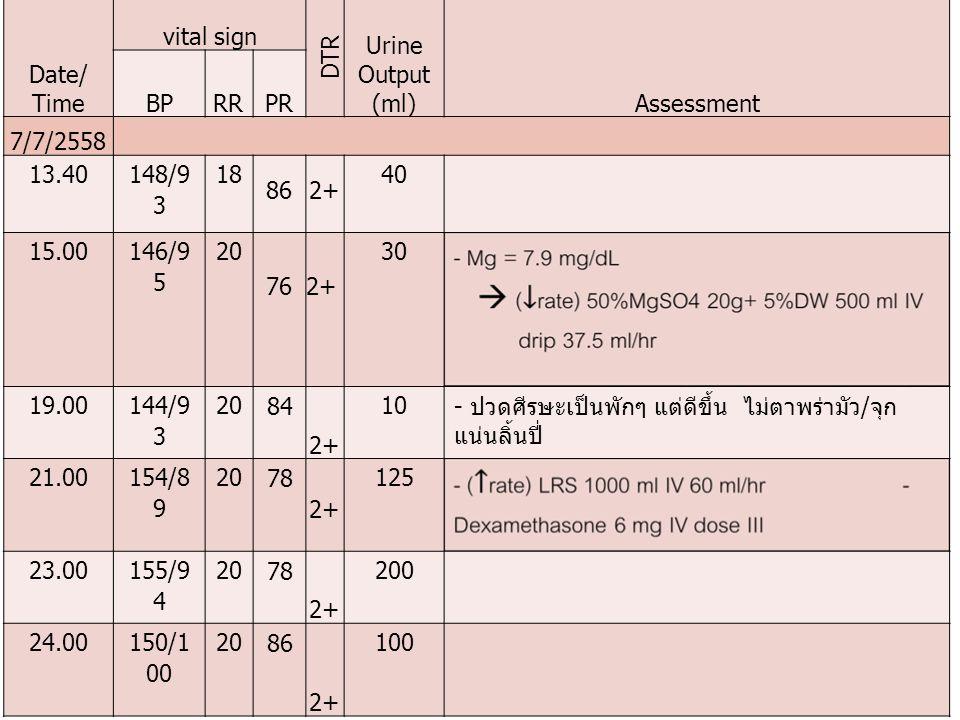 Date/ Time vital sign DTR Urine Output (ml)Assessment BPRRPR 7/7/2558 13.40 148/9 3 18 862+ 40 15.00 146/9 5 20 762+ 30 19.00 144/9 3 20 84 2+ 10 - ปว