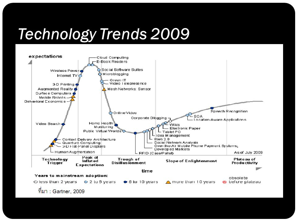 Technology Trends 2009 Gartner Hype Cycle 2009