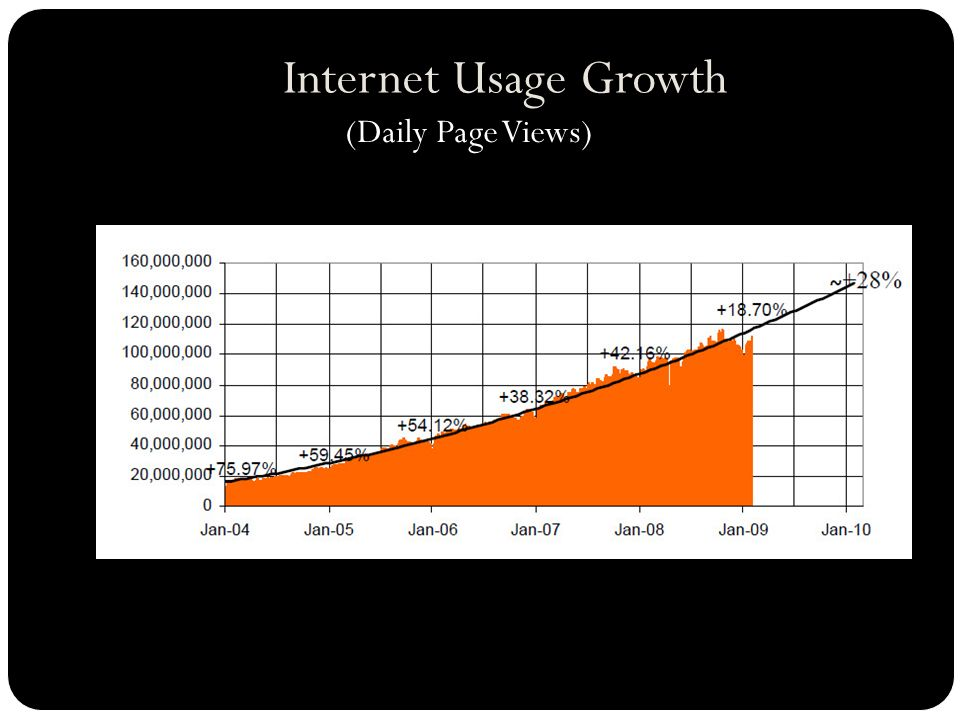 Internet Usage Growth (Daily Page Views)