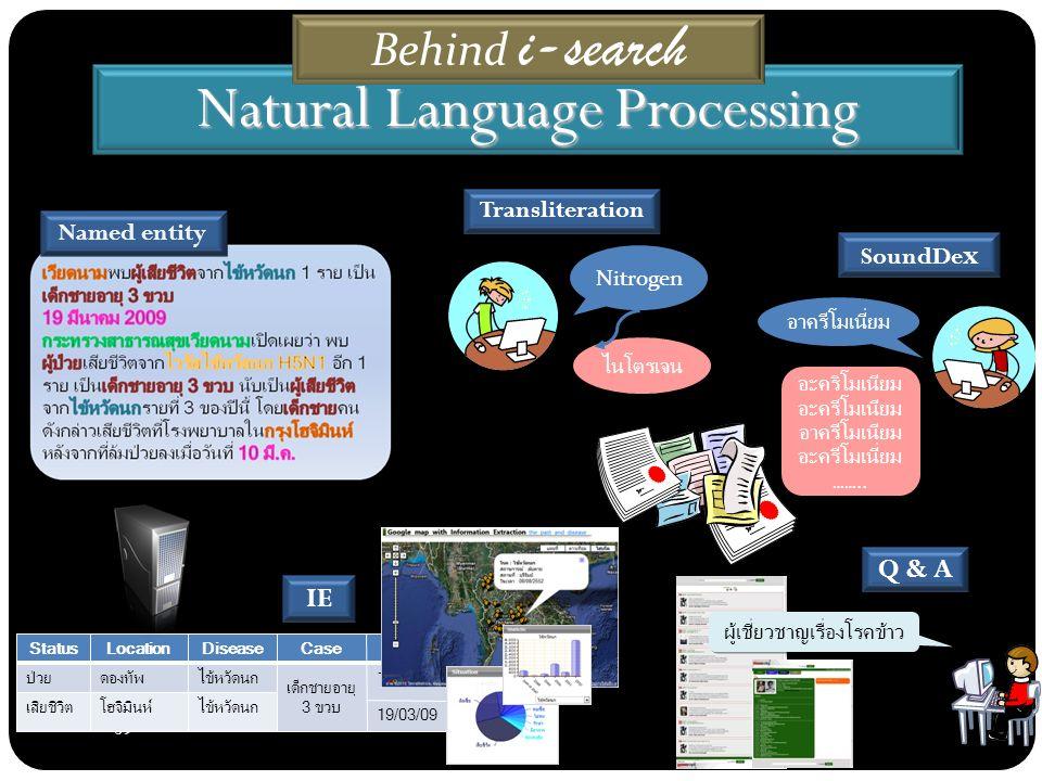 39 Natural Language Processing Named entity StatusLocationDiseaseCaseDate ป่วยดองทัพไข้หวัดนก เด็กชายอายุ 3 ขวบ 10/03/09 เสียชีวิตโฮจิมินห์ไข้หวัดนก 19/03/09 Transliteration Nitrogen ไนโตรเจน SoundDe x อาครีโมเนี่ยม อะคริโมเนียม อะครีโมเนียม อาครีโมเนียม อะครีโมเนี่ยม ……..