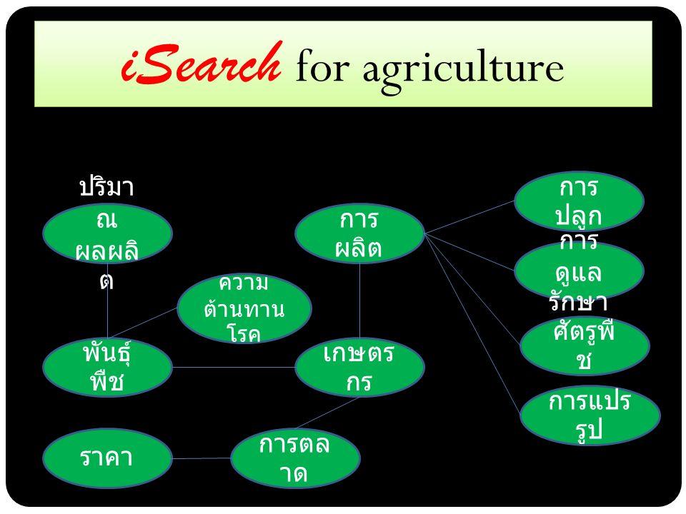43 iSearch for agriculture เกษตร กร การ ผลิต การตล าด การ ปลูก การ ดูแล รักษา ศัตรูพื ช การแปร รูป ราคา พันธุ์ พืช ความ ต้านทาน โรค ปริมา ณ ผลผลิ ต Example of concept node for agriculture