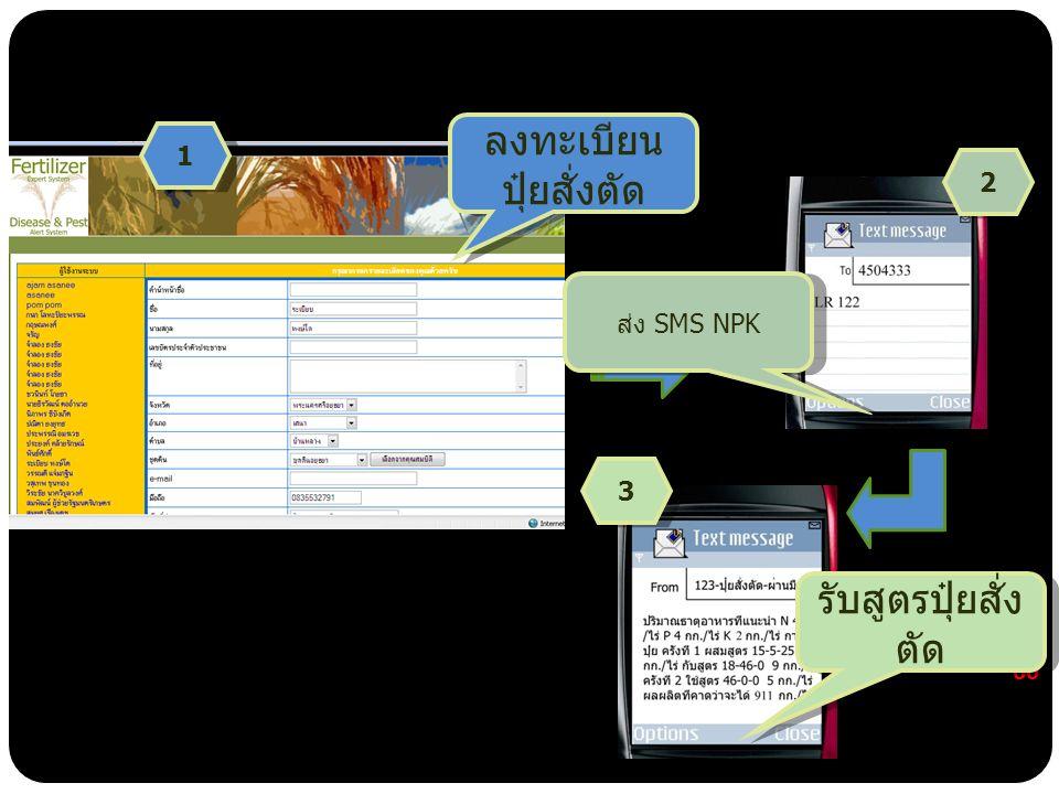 ปุ๋ยสั่งตัด 60 ลงทะเบียน ปุ๋ยสั่งตัด 1 1 ส่ง SMS NPK 2 2 รับสูตรปุ๋ยสั่ง ตัด 3 3 ด้านซอฟต์แวร์ ระบบ 1-2-3 ปุ๋ยสั่งตัด