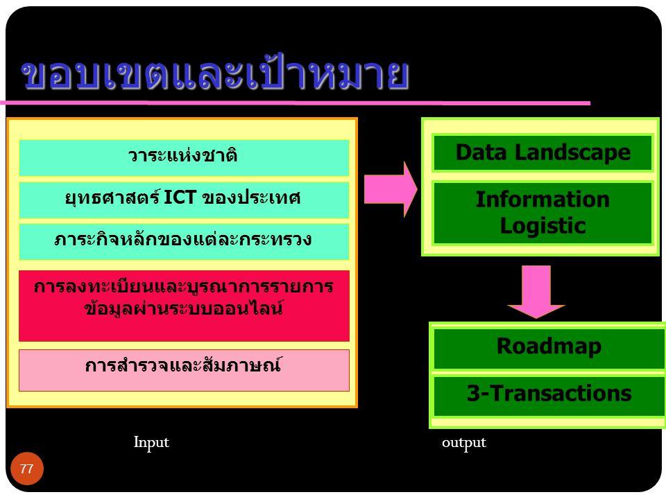 77 ขอบเขตและเป้าหมาย วาระแห่งชาติ ยุทธศาสตร์ ICT ของประเทศ ภาระกิจหลักของแต่ละกระทรวง การลงทะเบียนและบูรณาการรายการ ข้อมูลผ่านระบบออนไลน์ การสำรวจและสัมภาษณ์ Data Landscape Information Logistic Roadmap Input output 3-Transactions