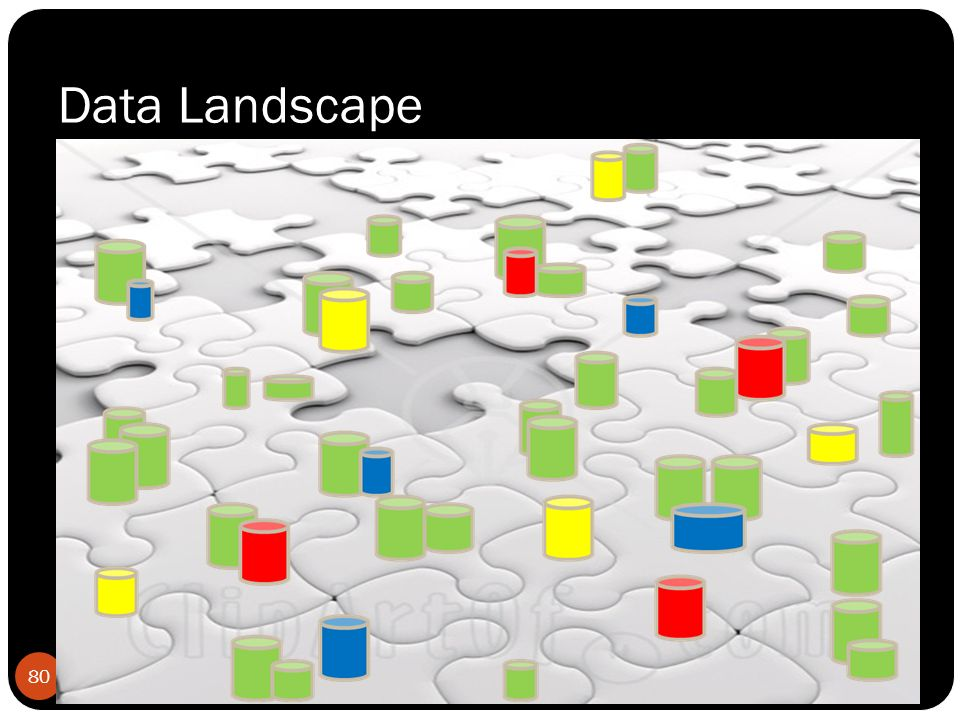 80 Data Landscape