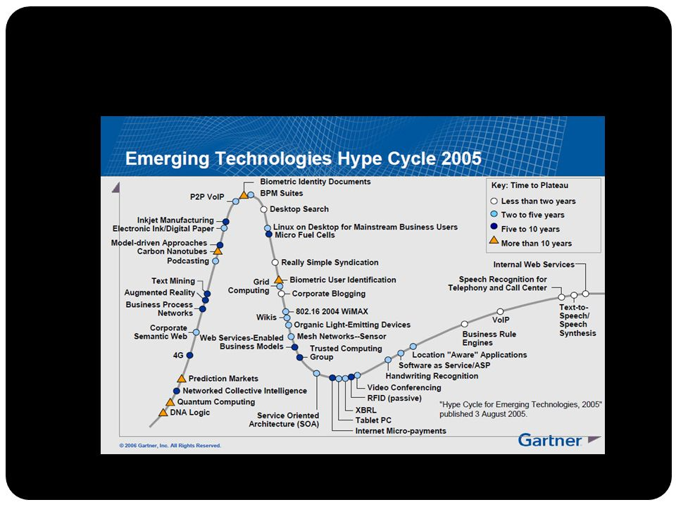Technology Trends 2009 Gartner Hype Cycle 2009