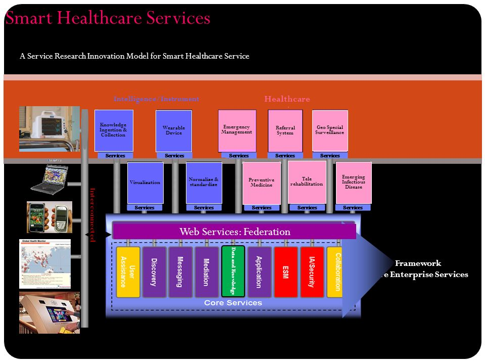 Framework Core Enterprise Services Intelligence/Instrument Healthcare Referral System Alert Notification Digital Video Surveillance Emergency Management Knowledge Ingestion & Collection Wearable Device Visualization Normalize & standardize Smart Healthcare Services A Service Research Innovation Model for Smart Healthcare Service Geo Special Surveillance Emerging Infectious Disease Tele rehabilitation Preventive Medicine Interconnected Data and Knowledge Web Services: Federation
