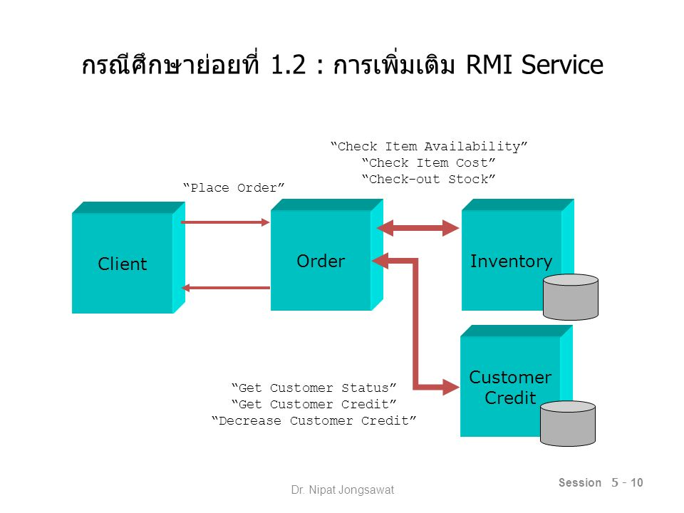 "กรณีศึกษาย่อยที่ 1.2 : การเพิ่มเติม RMI Service Session 5 - 10 OrderInventory Client ""Place Order"" ""Check Item Availability"" ""Check Item Cost"" ""Check-"